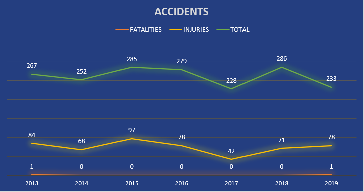 Accidents chart